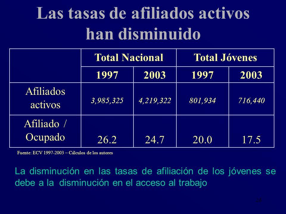 26 Las tasas de afiliados activos han disminuido Fuente: ECV 1997-2003 – Cálculos de los autores La disminución en las tasas de afiliación de los jóve