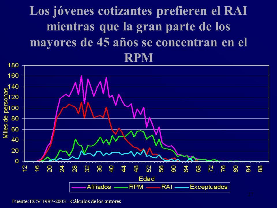 27 Los jóvenes cotizantes prefieren el RAI mientras que la gran parte de los mayores de 45 años se concentran en el RPM Fuente: ECV 1997-2003 – Cálcul