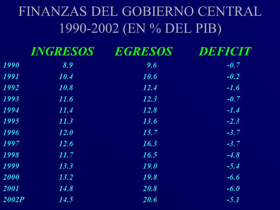 FINANZAS DEL GOBIERNO CENTRAL 1990-2002 (EN % DEL PIB) INGRESOSEGRESOS DEFICIT 1990 8.9 9.6-0.7 199110.410.6-0.2 199210.812.4-1.6 199311.612.3-0.7 199
