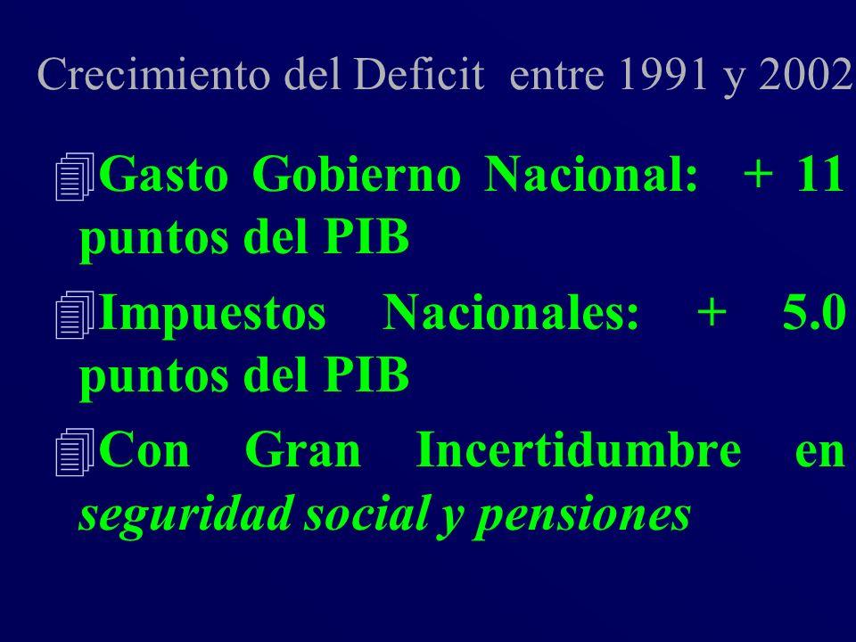 Crecimiento del Deficit entre 1991 y 2002 4Gasto Gobierno Nacional: + 11 puntos del PIB 4Impuestos Nacionales: + 5.0 puntos del PIB 4Con Gran Incertid