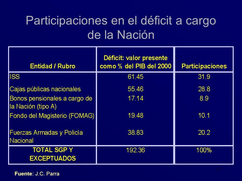 37 Participaciones en el déficit a cargo de la Nación Fuente: J.C. Parra