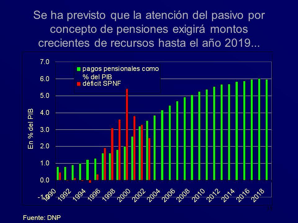 38 Se ha previsto que la atención del pasivo por concepto de pensiones exigirá montos crecientes de recursos hasta el año 2019... Fuente: DNP