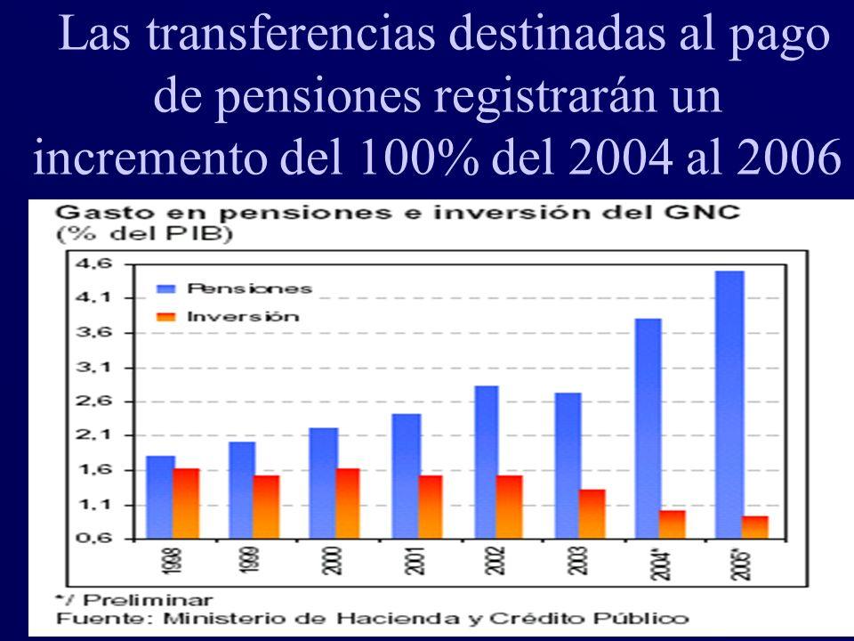 39 Las transferencias destinadas al pago de pensiones registrarán un incremento del 100% del 2004 al 2006
