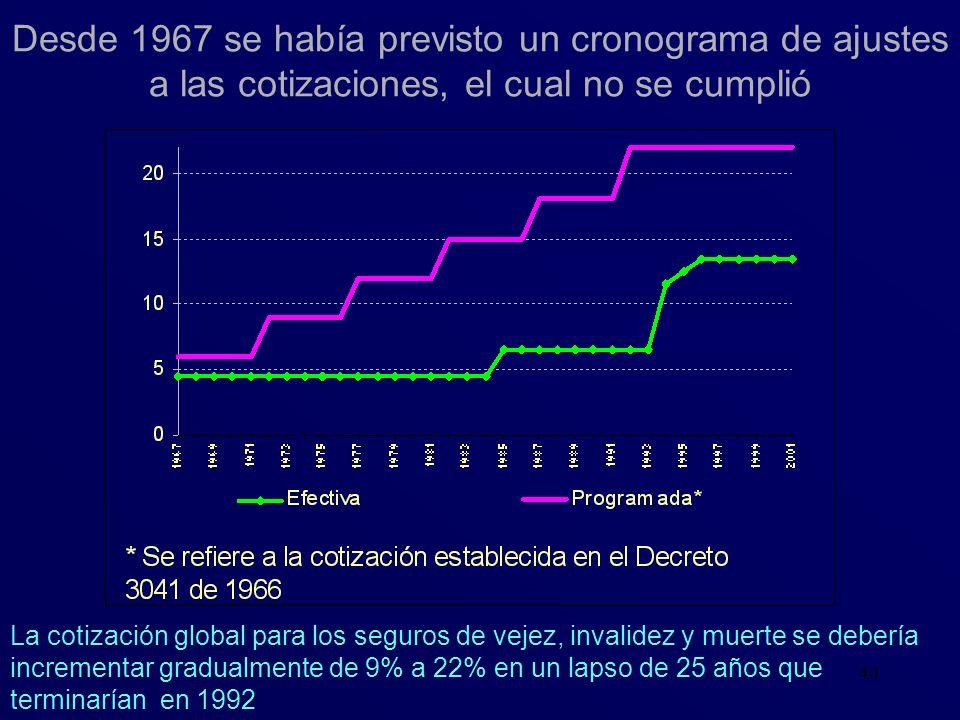 40 Desde 1967 se había previsto un cronograma de ajustes a las cotizaciones, el cual no se cumplió La cotización global para los seguros de vejez, inv