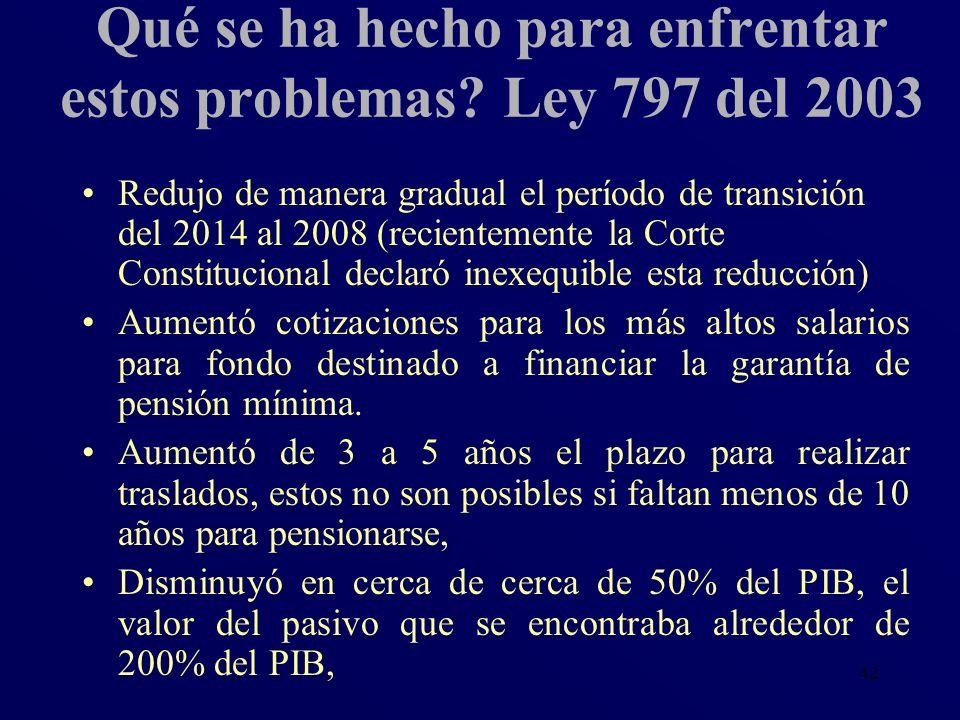 42 Qué se ha hecho para enfrentar estos problemas? Ley 797 del 2003 Redujo de manera gradual el período de transición del 2014 al 2008 (recientemente
