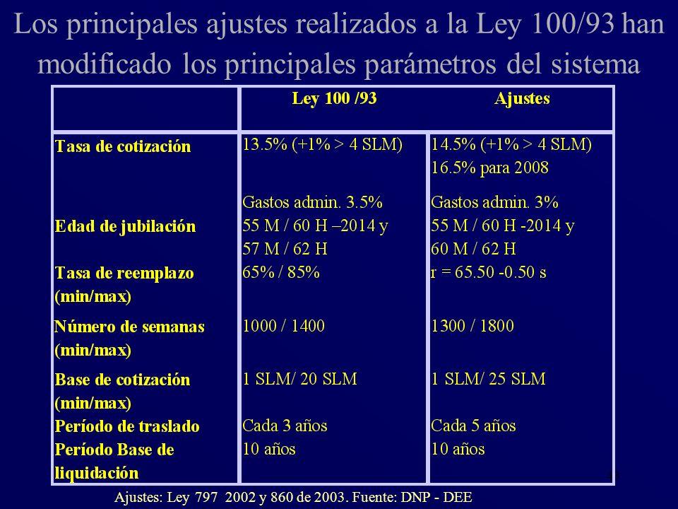 43 Los principales ajustes realizados a la Ley 100/93 han modificado los principales parámetros del sistema Ajustes: Ley 797 2002 y 860 de 2003. Fuent