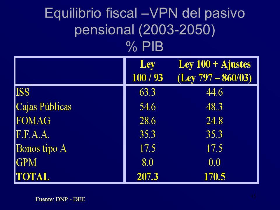 45 Equilibrio fiscal –VPN del pasivo pensional (2003-2050) % PIB Fuente: DNP - DEE