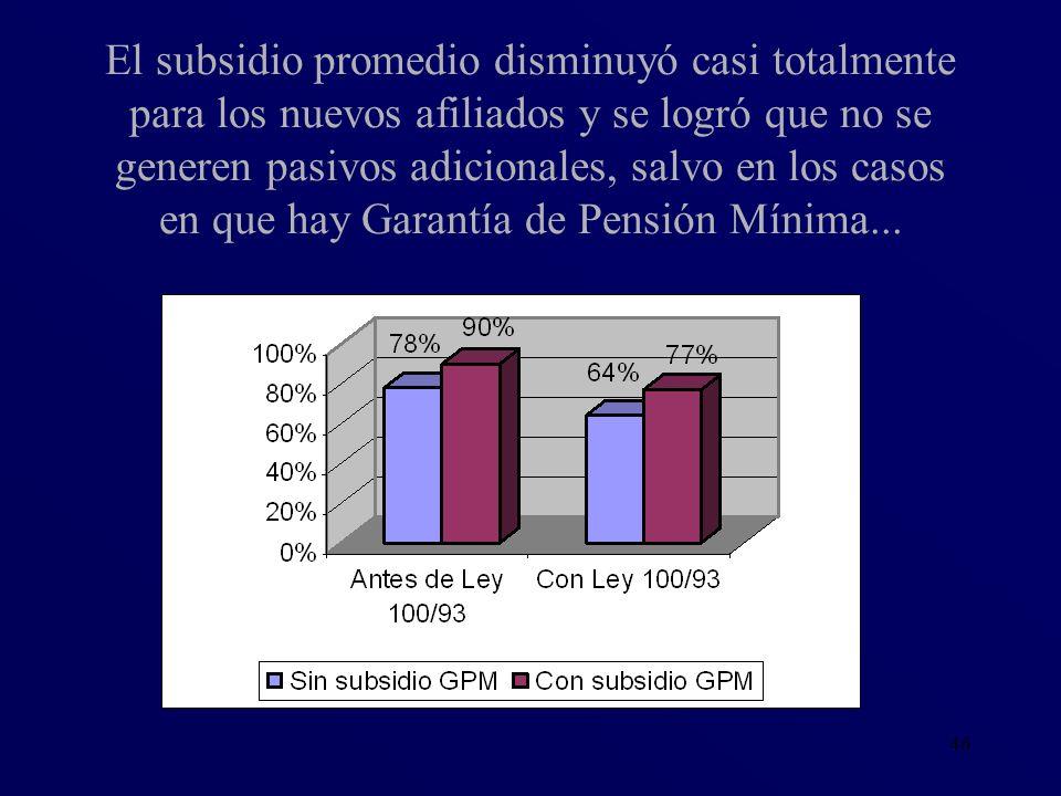 46 El subsidio promedio disminuyó casi totalmente para los nuevos afiliados y se logró que no se generen pasivos adicionales, salvo en los casos en qu