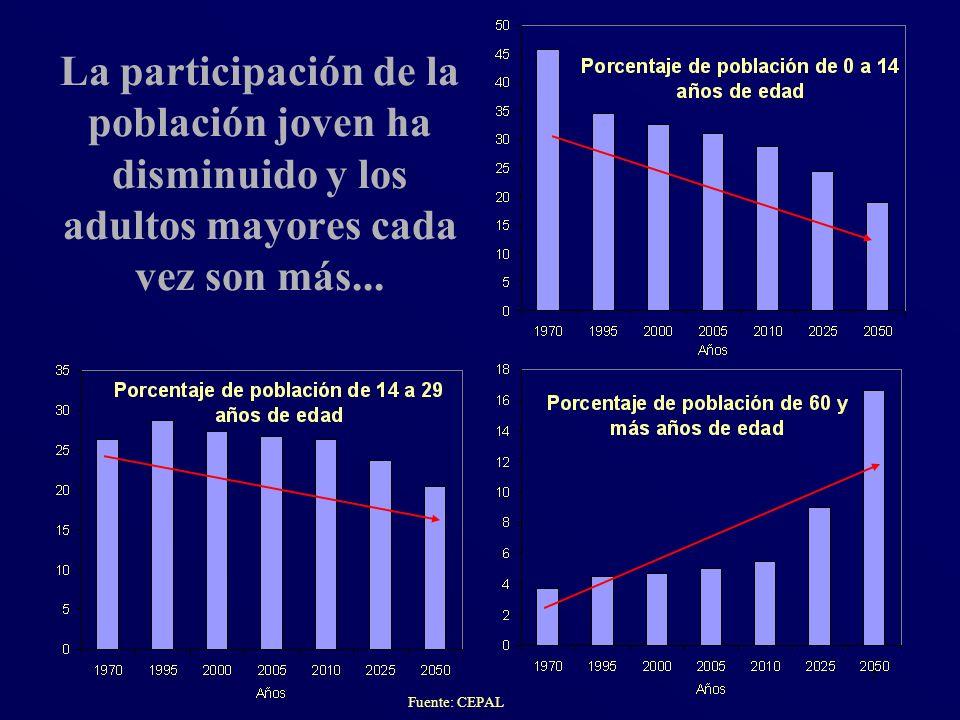 5 Fuente: CEPAL La participación de la población joven ha disminuido y los adultos mayores cada vez son más...