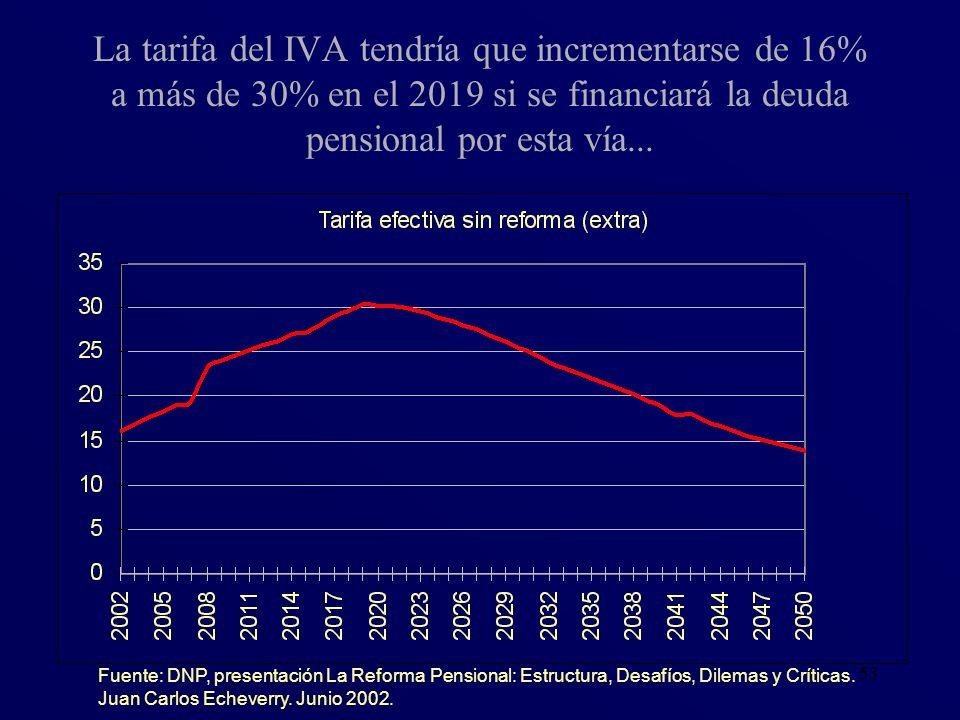 53 La tarifa del IVA tendría que incrementarse de 16% a más de 30% en el 2019 si se financiará la deuda pensional por esta vía... Fuente: DNP, present