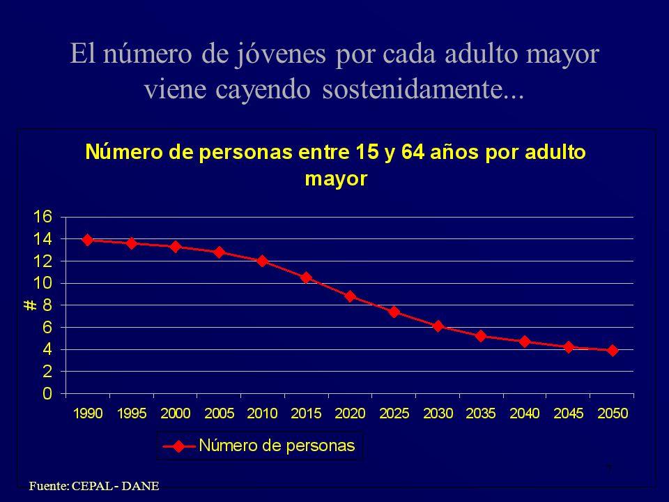 8 Los ocupados cada vez son menos en relación a los adultos mayores... Fuente: CEPAL – DANE - ECV