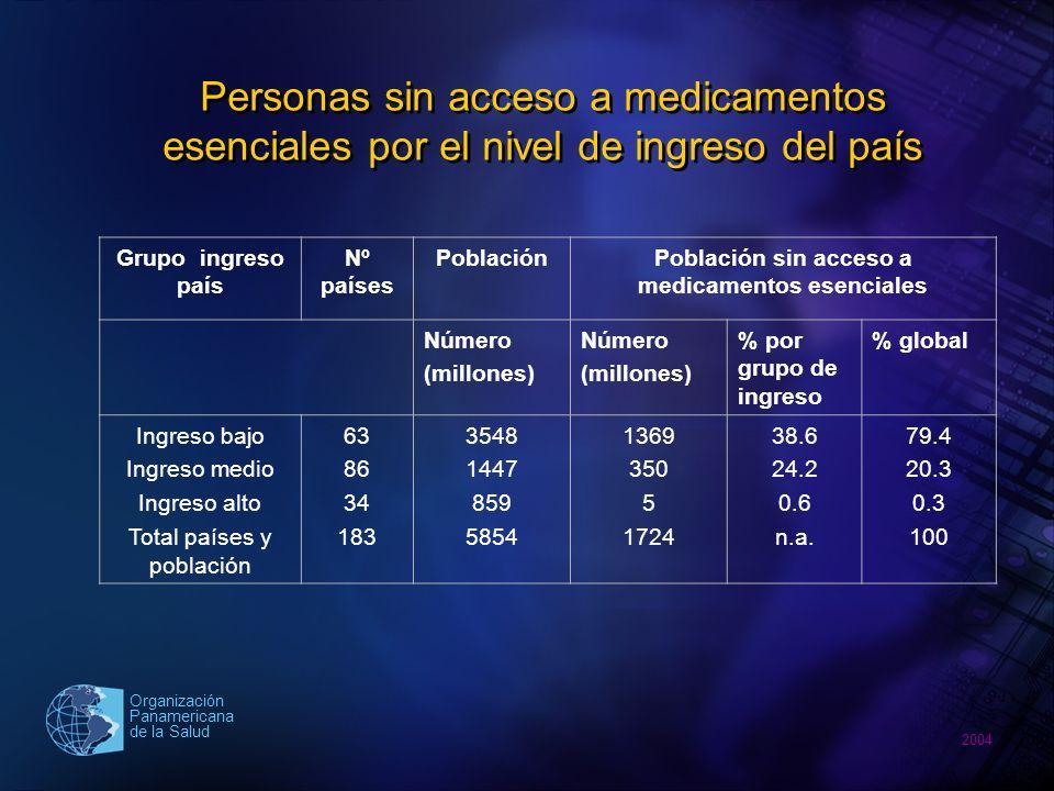 2004 Organización Panamericana de la Salud Acceso a medicamentos esenciales y esperanza de vida Porcentaje de población que se estima tiene acceso regular a medicamentos esenciales Esperanza de vida en DALE <50%51%-80%81-95%>96% Grupos hetáreos Nº de países %Nº de Países % % %Total países <50 años 50-59 años 60 y más Total países 18 5 6 29 62.0 17.0 21.0 100 22 13 17 52 42.3 25.0 32.7 100 9 12 21 42 21.4 28.6 50.0 100 1 5 52 58 1.7 8.6 89.7 100 50 35 96 181