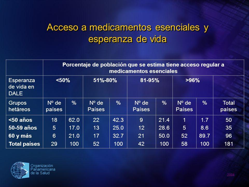 2004 Organización Panamericana de la Salud Acceso en Colombia REGIMEN TOTAL CONTRIBUTIVOSUBSIDIADO Entrega de medicamento No se lo entregaron o fue parcialmente Se los entregaron totalmente No se lo entregaron o fue parcialmente Se los entregaron totalmente No se lo entregaron o fue parcialmente Se los entregaron totalmente 45.0%55.0%53.4%46.6%45.9%53.1% Colombia, Defensoría Delegada para la Salud y la Seguridad Social, Primera encuesta nacional de calidad en salud percibida por los usuarios.