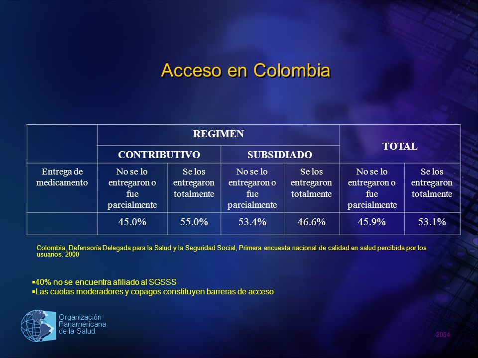 2004 Organización Panamericana de la Salud Efectos de la política de listas de medicamentos esenciales sobre el mercado farmacéutico privado en Colombia Pertenece al Plan Obligatorio de salud Unidades vendidas %Nº Principios activos % Si93876.0518239 No89950.94912761 183826.9100209100 Fuente: IMS.