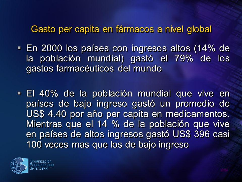 2004 Organización Panamericana de la Salud Gasto mensual en medicamentos e ingresos en Colombia Fuente: Ramirez M.
