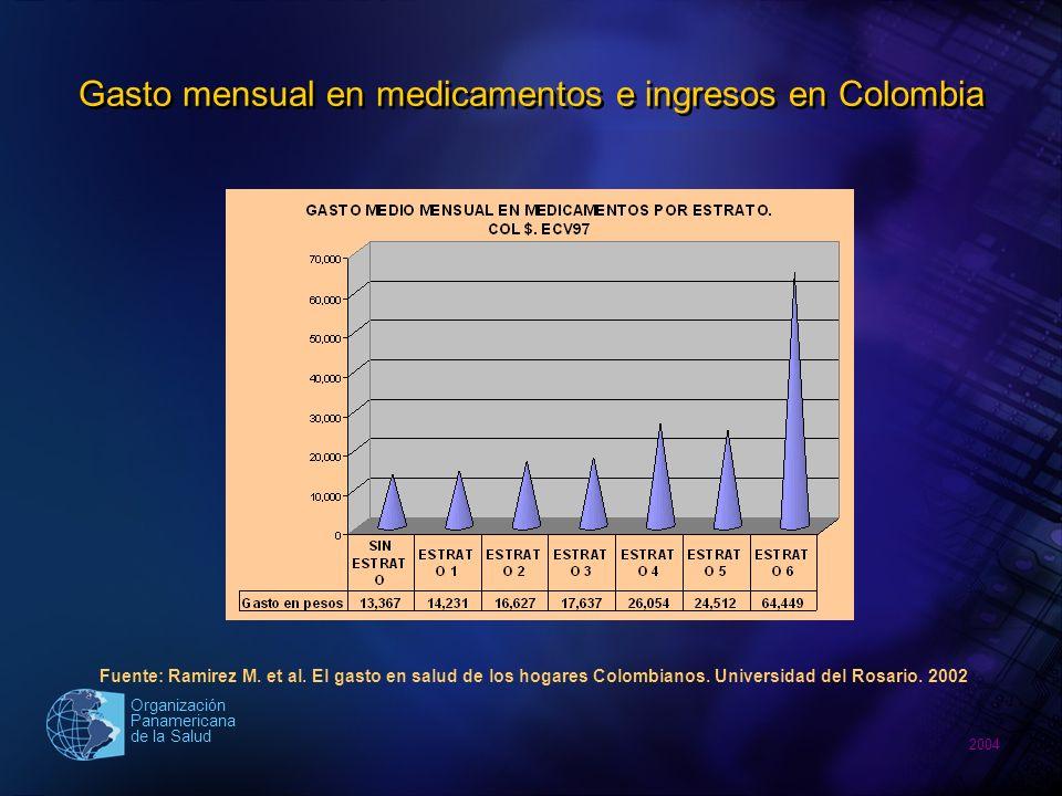 2004 Organización Panamericana de la Salud Comportamiento precios en la región de las Américas