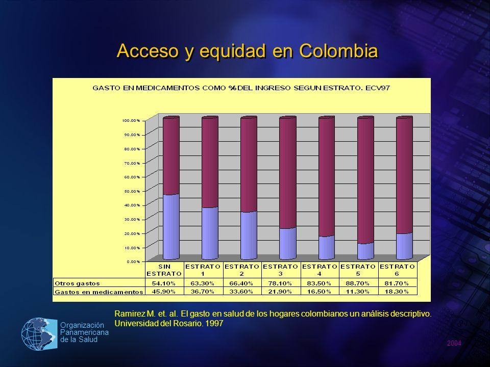 2004 Organización Panamericana de la Salud Efecto de la competencia