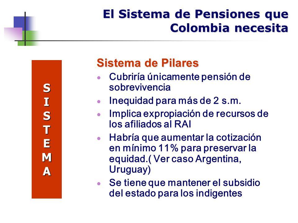 Sistema de Pilares Cubriría únicamente pensión de sobrevivencia Inequidad para más de 2 s.m.