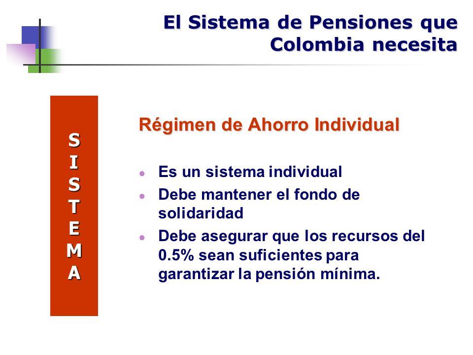 Régimen de Ahorro Individual Es un sistema individual Debe mantener el fondo de solidaridad Debe asegurar que los recursos del 0.5% sean suficientes para garantizar la pensión mínima.