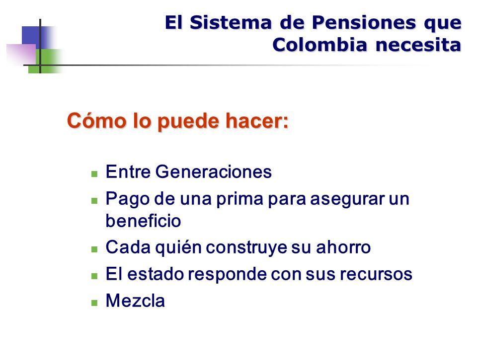 Cómo lo puede hacer: Entre Generaciones Pago de una prima para asegurar un beneficio Cada quién construye su ahorro El estado responde con sus recursos Mezcla El Sistema de Pensiones que Colombia necesita
