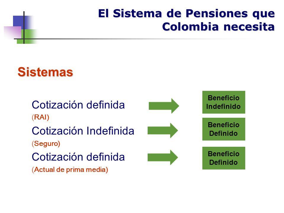 Sistemas Cotización definida (RAI) Cotización Indefinida (Seguro) Cotización definida (Actual de prima media) Beneficio Indefinido Beneficio Definido Beneficio Definido El Sistema de Pensiones que Colombia necesita