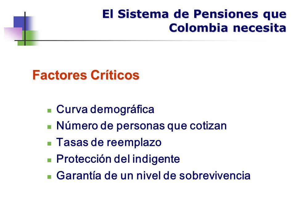 Factores Críticos Curva demográfica Número de personas que cotizan Tasas de reemplazo Protección del indigente Garantía de un nivel de sobrevivencia El Sistema de Pensiones que Colombia necesita