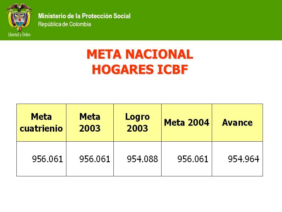 Ministerio de la Protección Social República de Colombia META NACIONAL HOGARES ICBF
