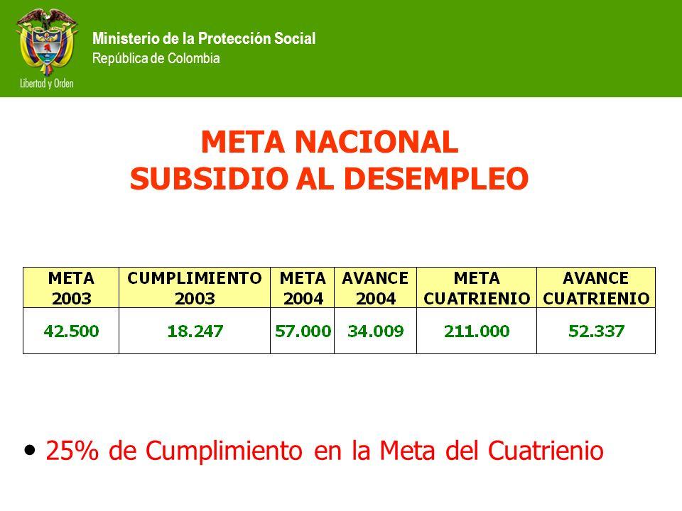Ministerio de la Protección Social República de Colombia META NACIONAL SUBSIDIO AL DESEMPLEO 25% de Cumplimiento en la Meta del Cuatrienio