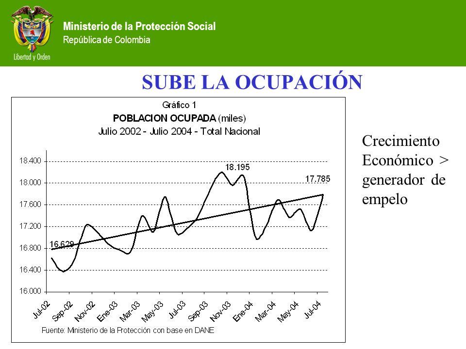Ministerio de la Protección Social República de Colombia SUBE LA OCUPACIÓN Crecimiento Económico > generador de empelo
