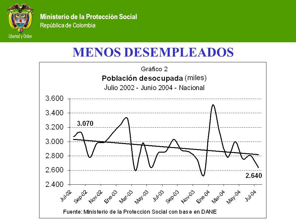 Ministerio de la Protección Social República de Colombia MENOS DESEMPLEADOS