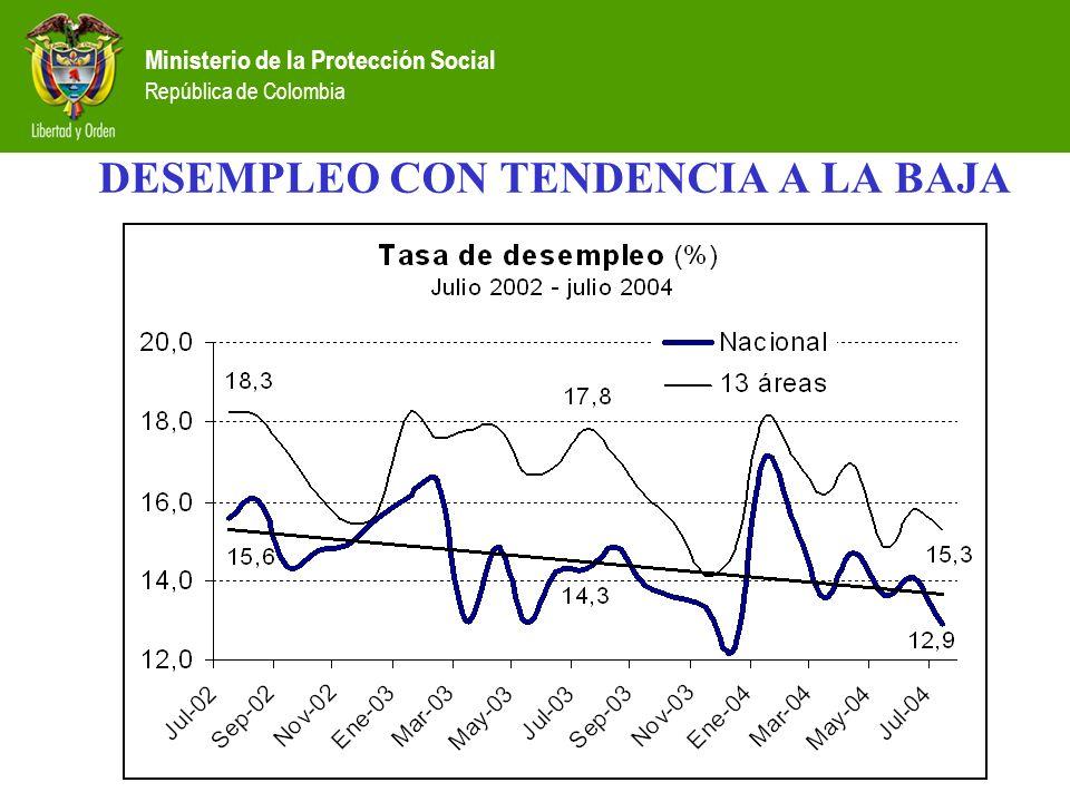 Ministerio de la Protección Social República de Colombia DESEMPLEO CON TENDENCIA A LA BAJA