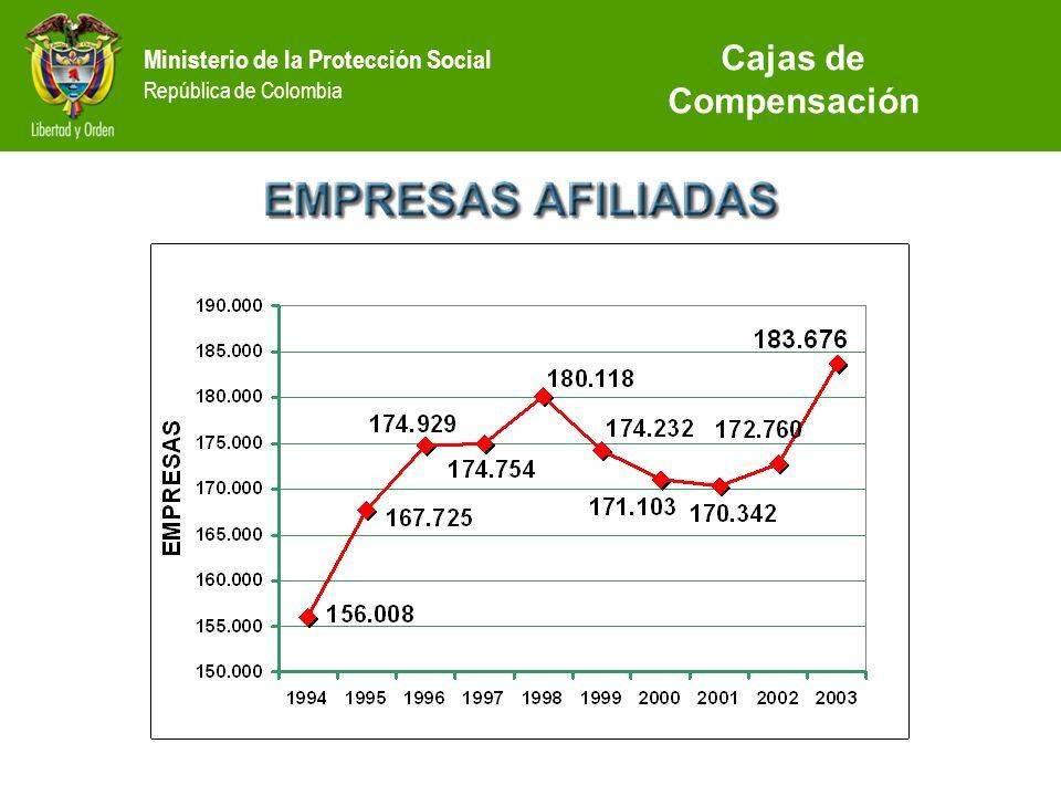 Ministerio de la Protección Social República de Colombia Cajas de Compensación