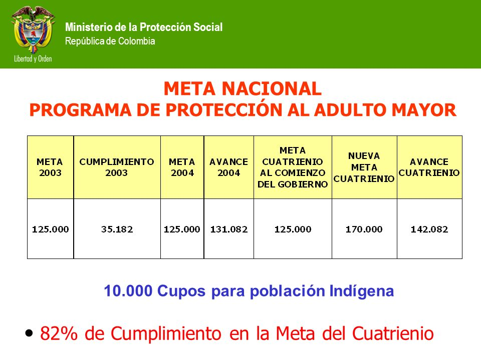 Ministerio de la Protección Social República de Colombia META NACIONAL PROGRAMA DE PROTECCIÓN AL ADULTO MAYOR 82% de Cumplimiento en la Meta del Cuatr