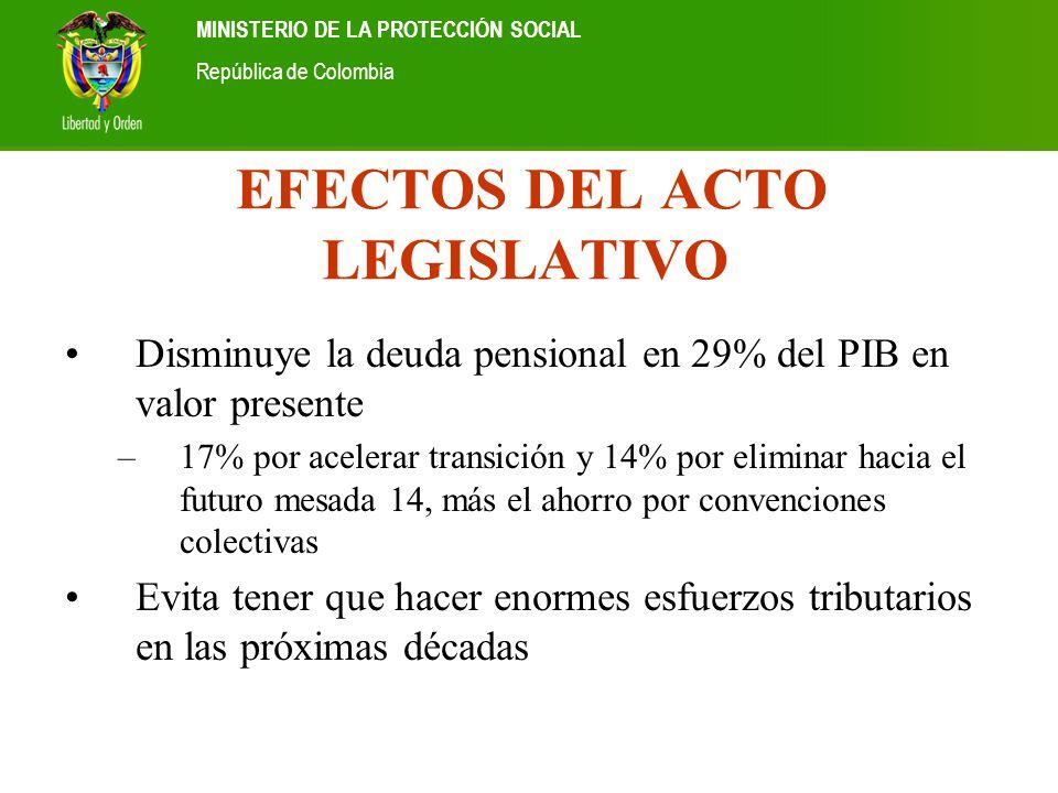 Ministerio de la Protección Social República de Colombia MINISTERIO DE LA PROTECCIÓN SOCIAL República de Colombia EFECTOS DEL ACTO LEGISLATIVO Disminu