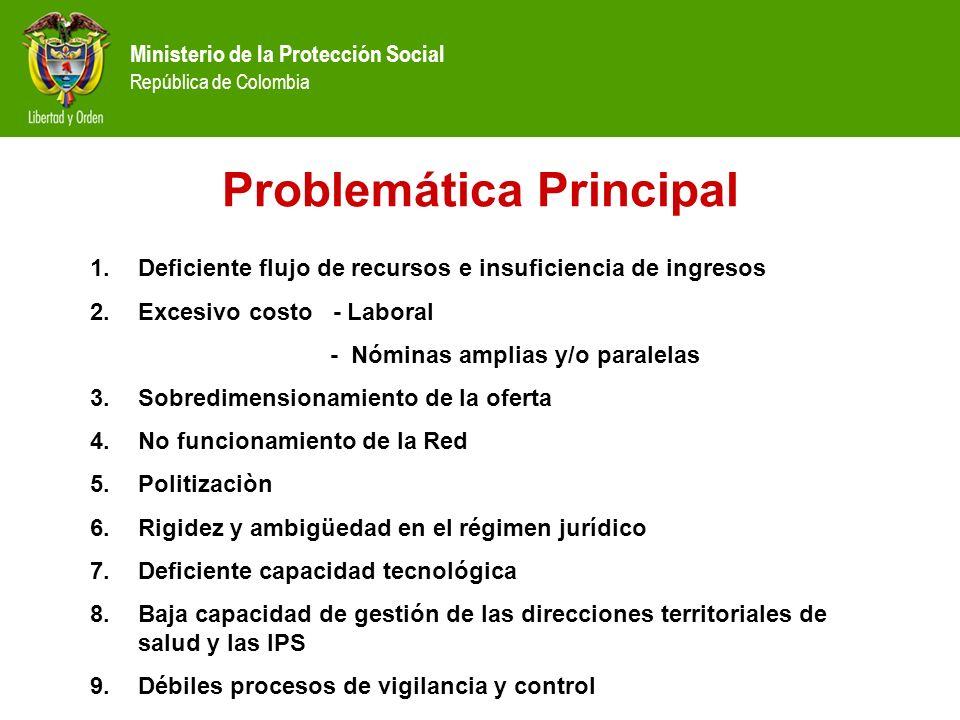 Ministerio de la Protección Social República de Colombia 1.Deficiente flujo de recursos e insuficiencia de ingresos 2.Excesivo costo - Laboral - Nómin