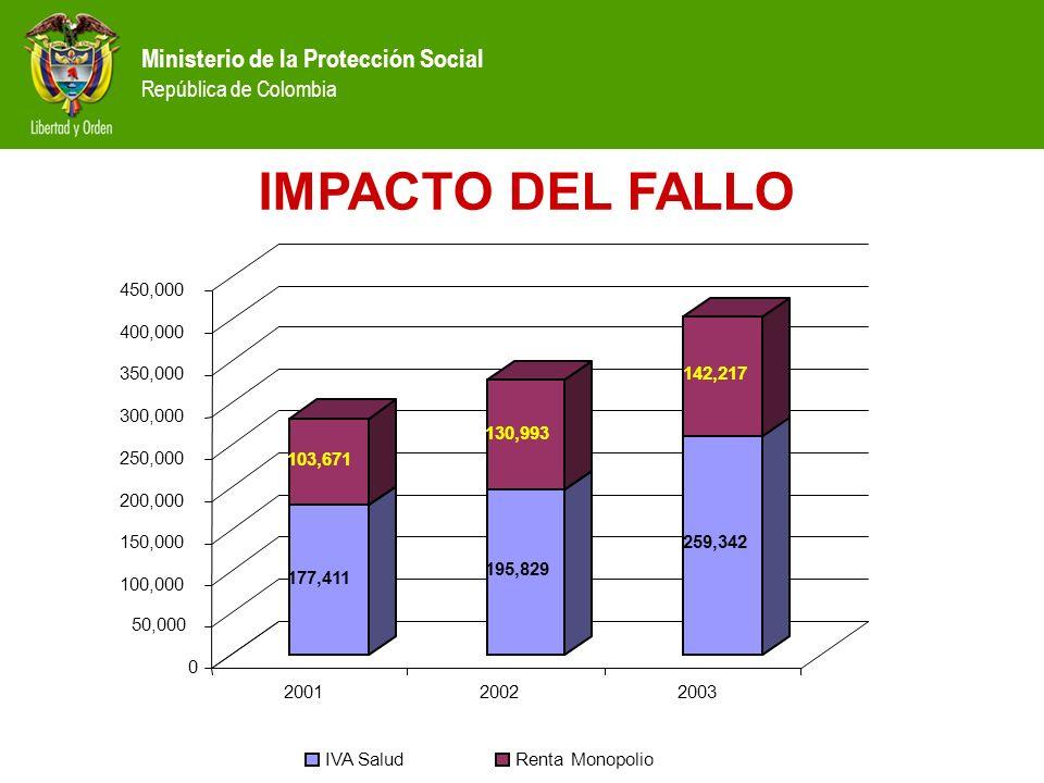 Ministerio de la Protección Social República de Colombia 177,411 103,671 195,829 130,993 259,342 142,217 0 50,000 100,000 150,000 200,000 250,000 300,