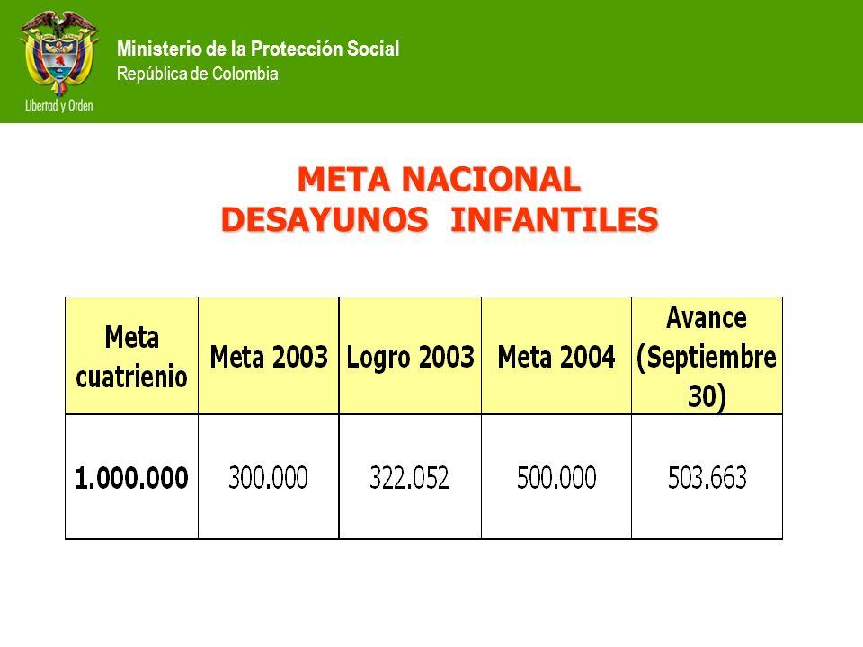 Ministerio de la Protección Social República de Colombia META NACIONAL DESAYUNOS INFANTILES