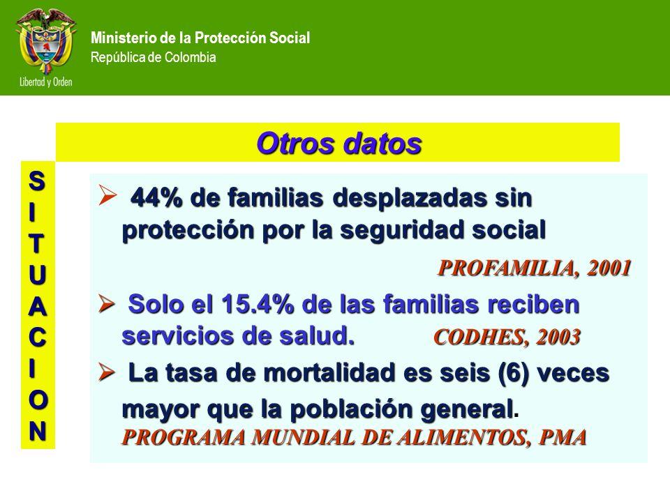 Ministerio de la Protección Social República de Colombia Otros datos 44% de familias desplazadas sin protección por la seguridad social PROFAMILIA, 2001 PROFAMILIA, 2001 Solo el 15.4% de las familias reciben servicios de salud.
