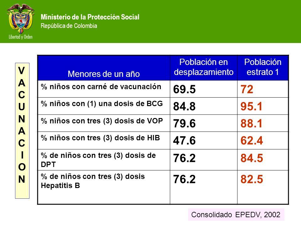 Menores de un año Población en desplazamiento Población estrato 1 % niños con carné de vacunación 69.572 % niños con (1) una dosis de BCG 84.895.1 % niños con tres (3) dosis de VOP 79.688.1 % niños con tres (3) dosis de HIB 47.662.4 % de niños con tres (3) dosis de DPT 76.284.5 % de niños con tres (3) dosis Hepatitis B 76.282.5 V A C U N A C I O N Consolidado EPEDV, 2002