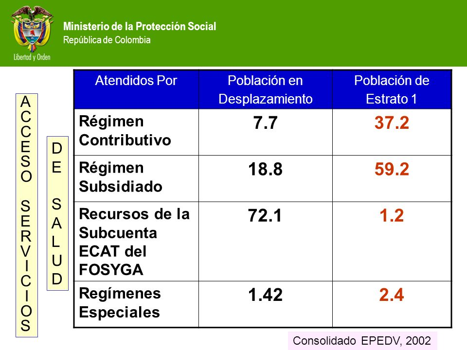Ministerio de la Protección Social República de Colombia Atendidos PorPoblación en Desplazamiento Población de Estrato 1 Régimen Contributivo 7.737.2 Régimen Subsidiado 18.859.2 Recursos de la Subcuenta ECAT del FOSYGA 72.11.2 Regímenes Especiales 1.422.4 A C E S O S E R V I C I O S DESALUDDESALUD Consolidado EPEDV, 2002