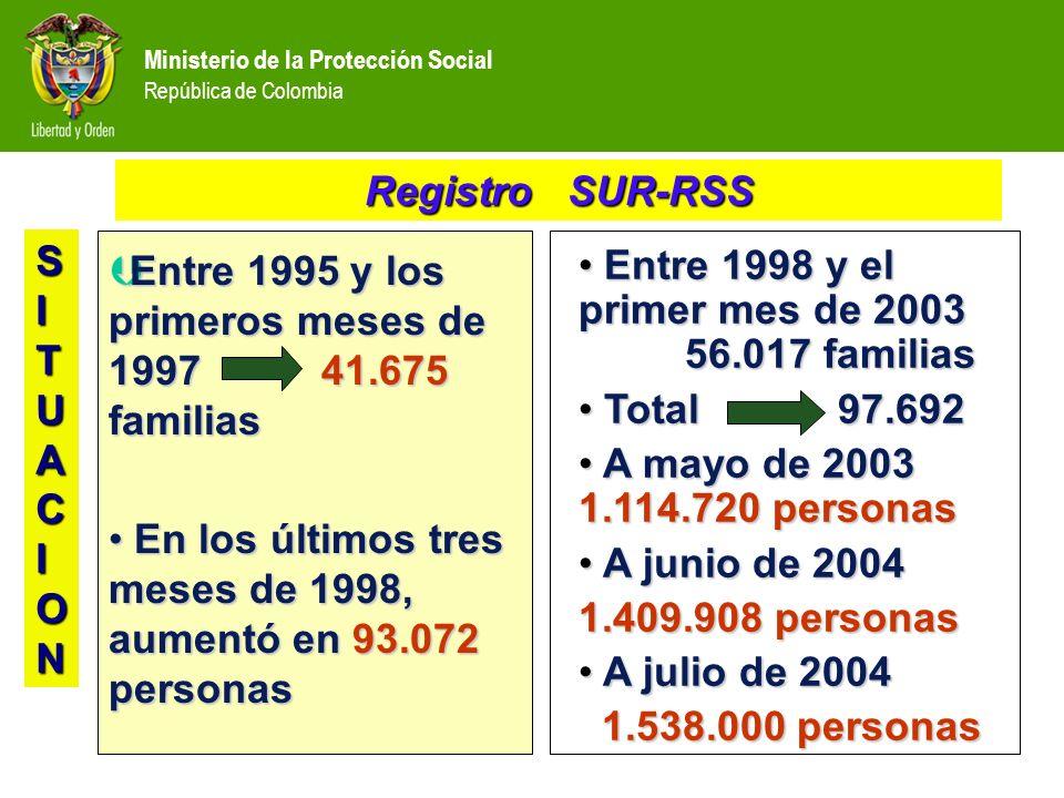 ÞEntre 1995 y los primeros meses de 1997 41.675 familias En los últimos tres meses de 1998, aumentó en 93.072 personas En los últimos tres meses de 1998, aumentó en 93.072 personas Registro SUR-RSS Entre 1998 y el primer mes de 2003 56.017 familias Entre 1998 y el primer mes de 2003 56.017 familias Total 97.692 Total 97.692 A mayo de 2003 1.114.720 personas A mayo de 2003 1.114.720 personas A junio de 2004 A junio de 2004 1.409.908 personas A julio de 2004 A julio de 2004 1.538.000 personas 1.538.000 personas SITUACION
