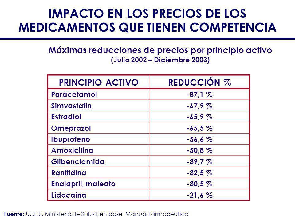 IMPACTO EN LOS PRECIOS DE LOS MEDICAMENTOS QUE TIENEN COMPETENCIA Máximas reducciones de precios por principio activo (Julio 2002 – Diciembre 2003) PR