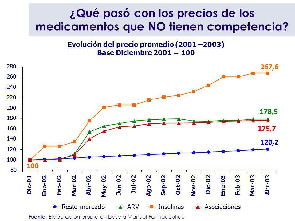 ¿Qué pasó con los precios de los medicamentos que NO tienen competencia? Fuente: Elaboración propia en base a Manual Farmacéutico