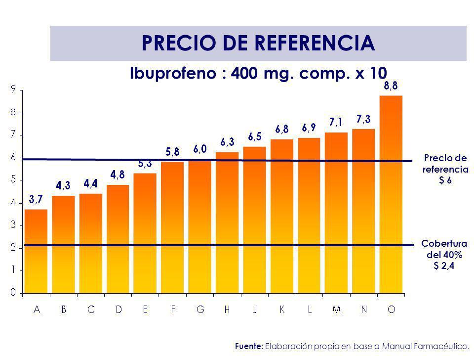 Ibuprofeno : 400 mg. comp. x 10 PRECIO DE REFERENCIA Fuente: Elaboración propia en base a Manual Farmacéutico. Precio de referencia $ 6 Cobertura del