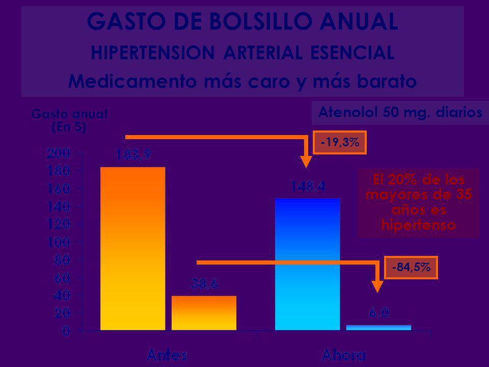 GASTO DE BOLSILLO ANUAL HIPERTENSION ARTERIAL ESENCIAL Medicamento más caro y más barato Atenolol 50 mg. diarios Gasto anual (En $) -19,3% -84,5% El 2