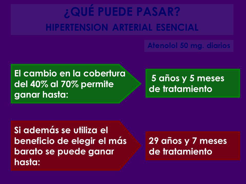 ¿QUÉ PUEDE PASAR? HIPERTENSION ARTERIAL ESENCIAL Atenolol 50 mg. diarios Si además se utiliza el beneficio de elegir el más barato se puede ganar hast