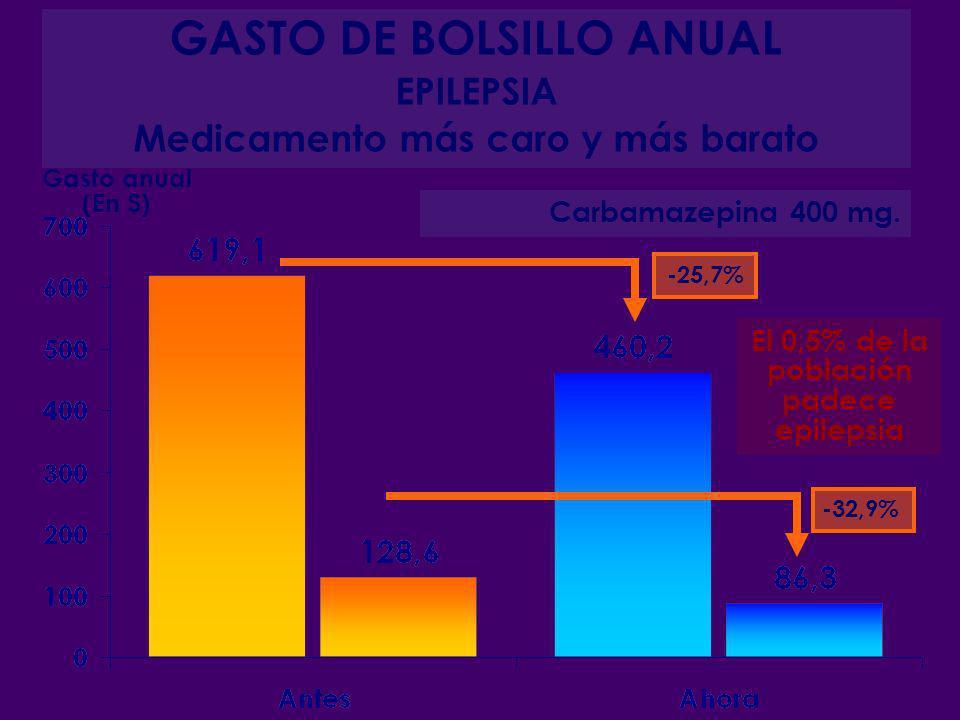 GASTO DE BOLSILLO ANUAL EPILEPSIA Medicamento más caro y más barato -25,7% -32,9% Carbamazepina 400 mg. Gasto anual (En $) El 0,5% de la población pad