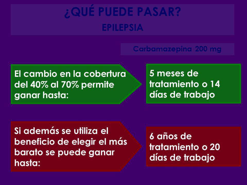 ¿QUÉ PUEDE PASAR? EPILEPSIA Si además se utiliza el beneficio de elegir el más barato se puede ganar hasta: El cambio en la cobertura del 40% al 70% p