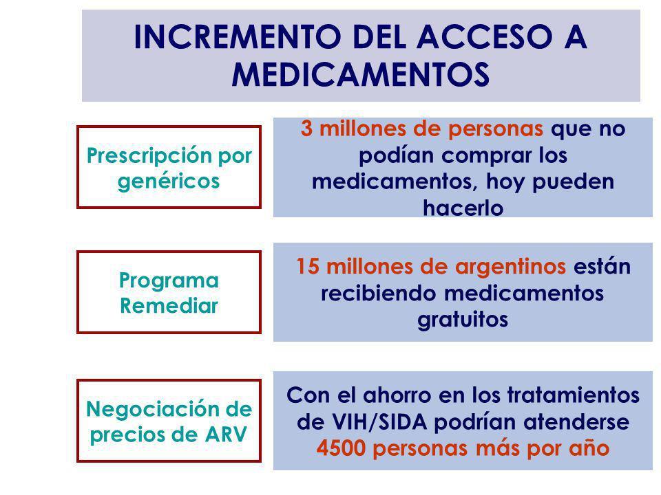 INCREMENTO DEL ACCESO A MEDICAMENTOS Prescripción por genéricos 15 millones de argentinos están recibiendo medicamentos gratuitos Programa Remediar 3