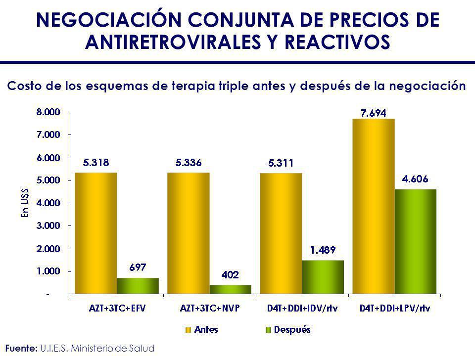 NEGOCIACIÓN CONJUNTA DE PRECIOS DE ANTIRETROVIRALES Y REACTIVOS Costo de los esquemas de terapia triple antes y después de la negociación Fuente: U.I.